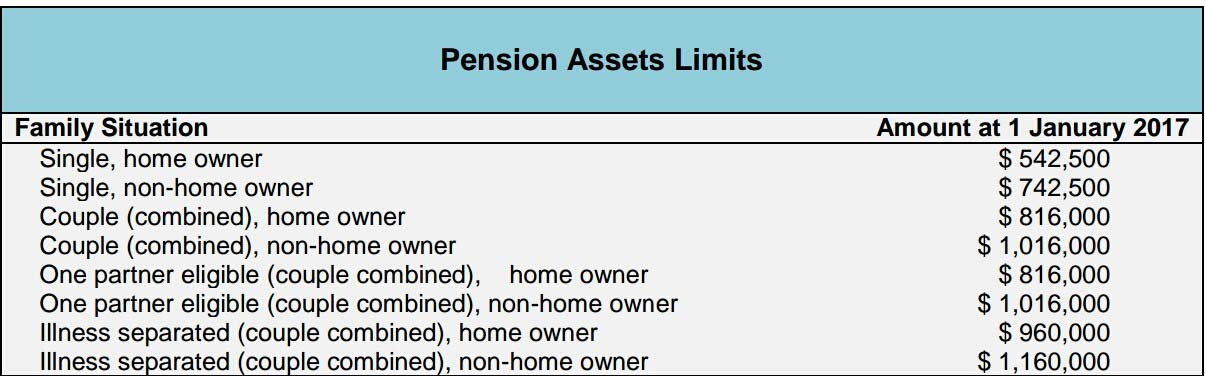 Pensionlimits